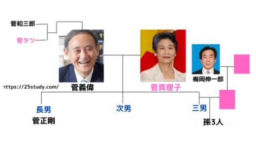 菅総理の家系図