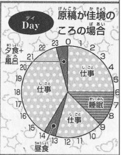 岸本斉史のスケジュール