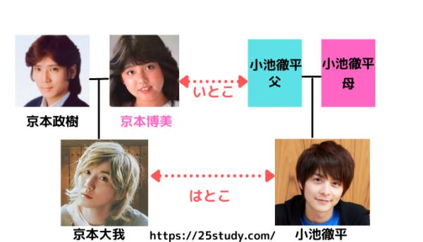 京本大我の家系図
