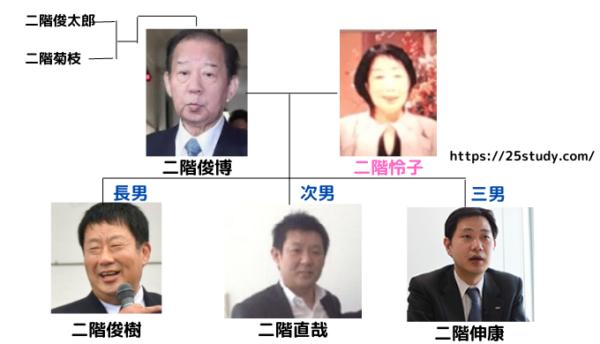 二階俊博の家系図