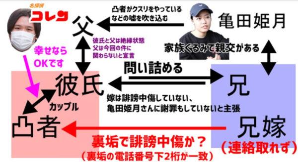 亀田姫月の脅迫疑惑の図