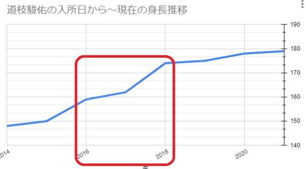 道枝駿佑の入所日~現在の身長推移グラフ