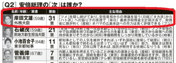 政治記者100人のアンケートで時期総理候補1位の岸田文雄