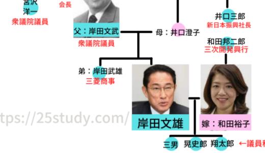 岸田文雄の家系図!四代続く政治家&親戚に総理大臣と社長!